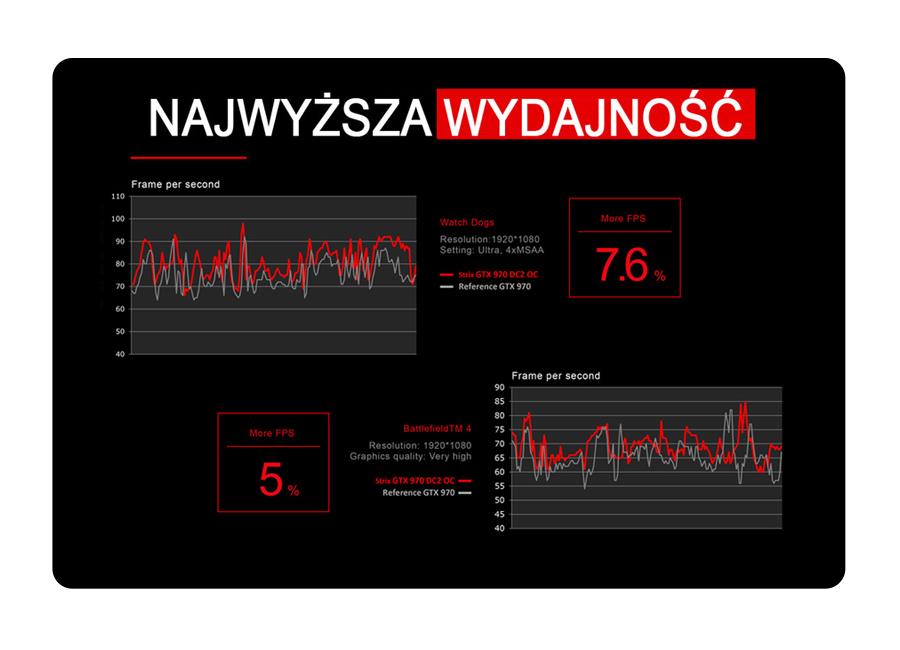 grafika ASUS GTX970 DirectCu II Strix OC