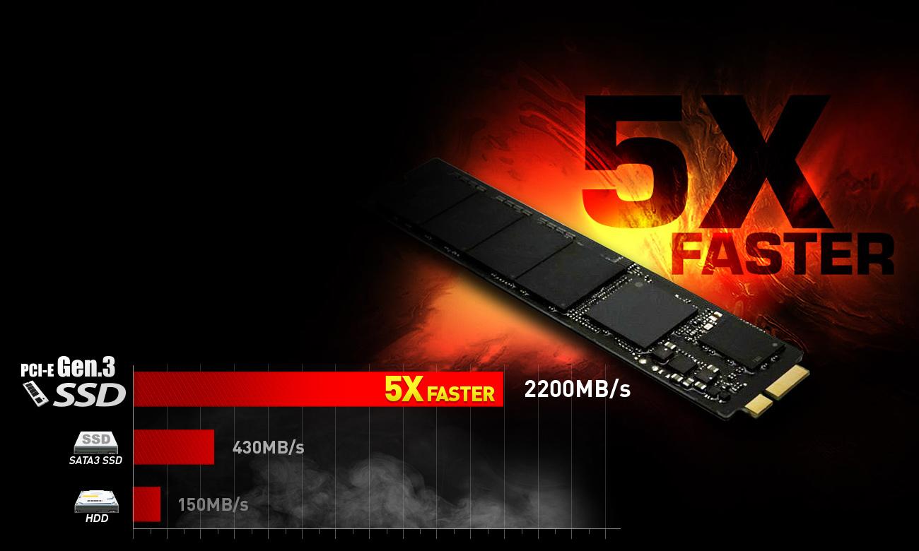 5x szybciej niż SSD