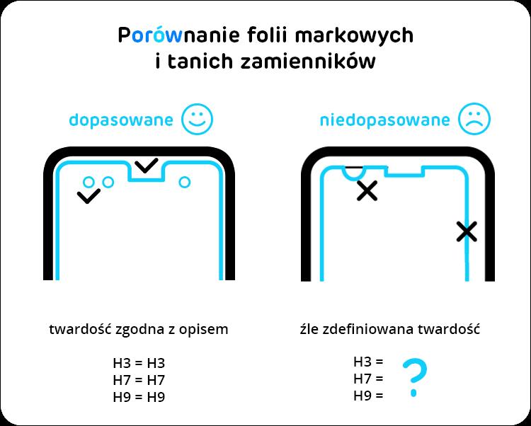 porównanie markowych folii i tanich zamienników