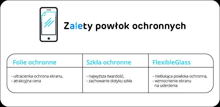 porównanie zalet folii i szkieł ochronnych