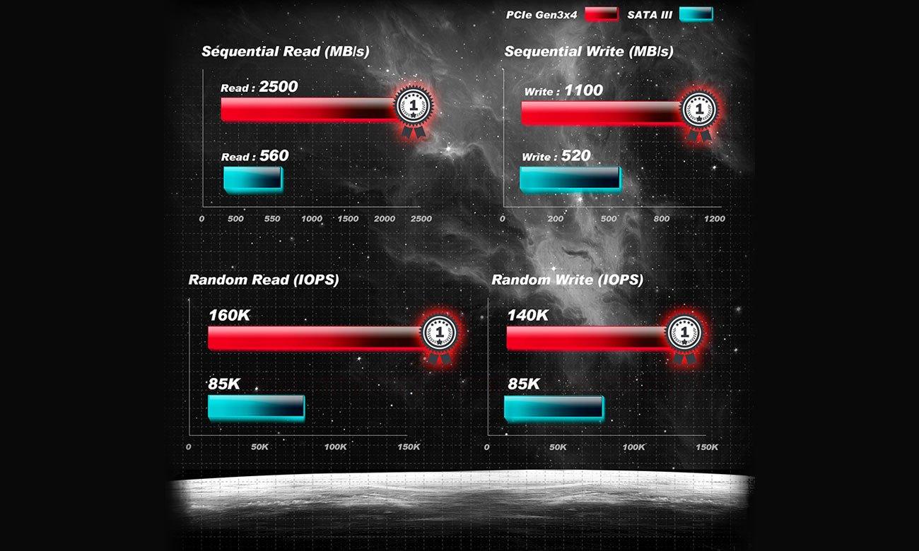 ADATA interfejs PCIe Gen3x4