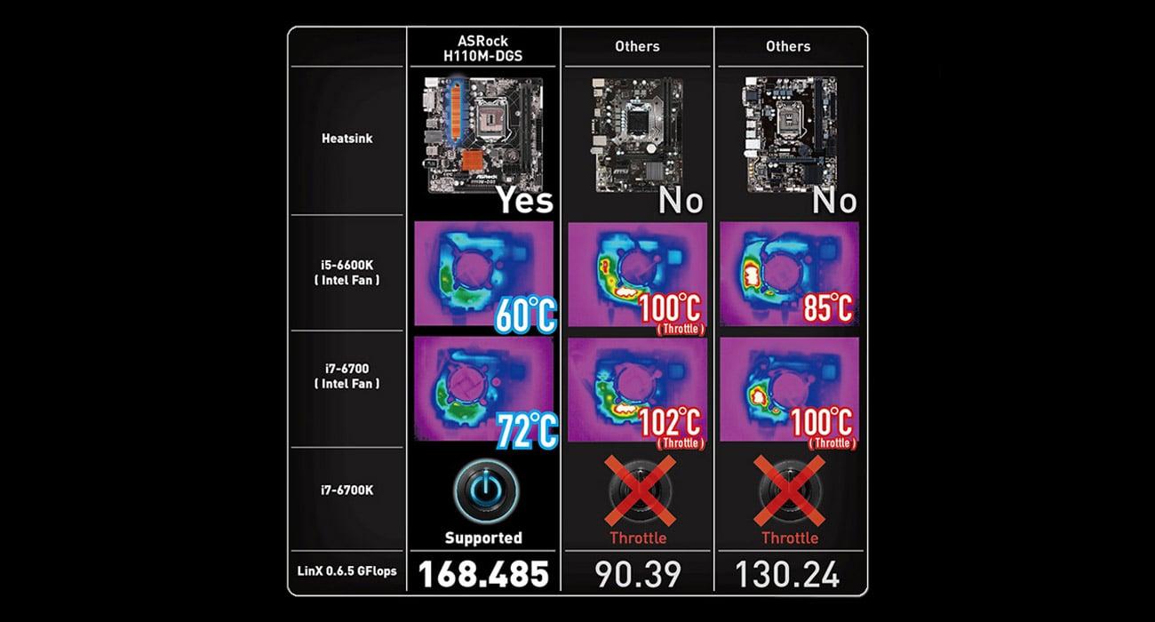 ASRock H110M-DGS Zalety radiatorów MOS