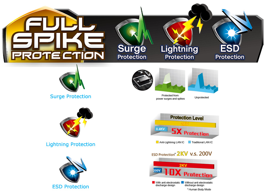 ASRock Full Spike Protection