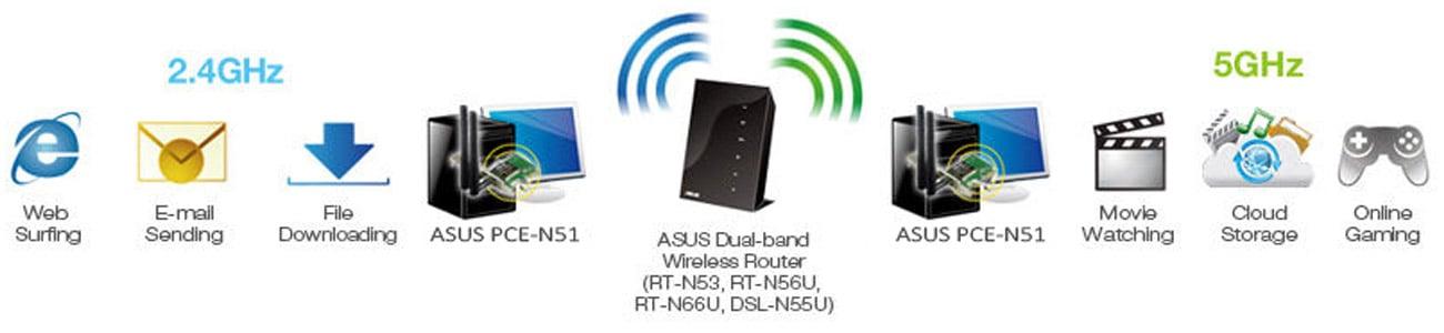 Karta sieciowa ASUS PCE-AC51 Szybkie połączenie bezprzewodowe