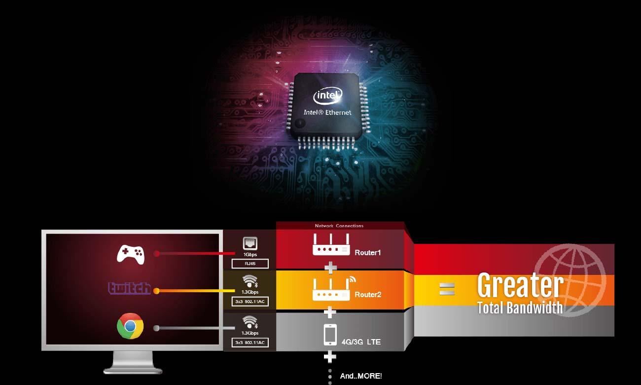 ASUS STRIX B350-F GAMING Intel Gigabit Ethernet