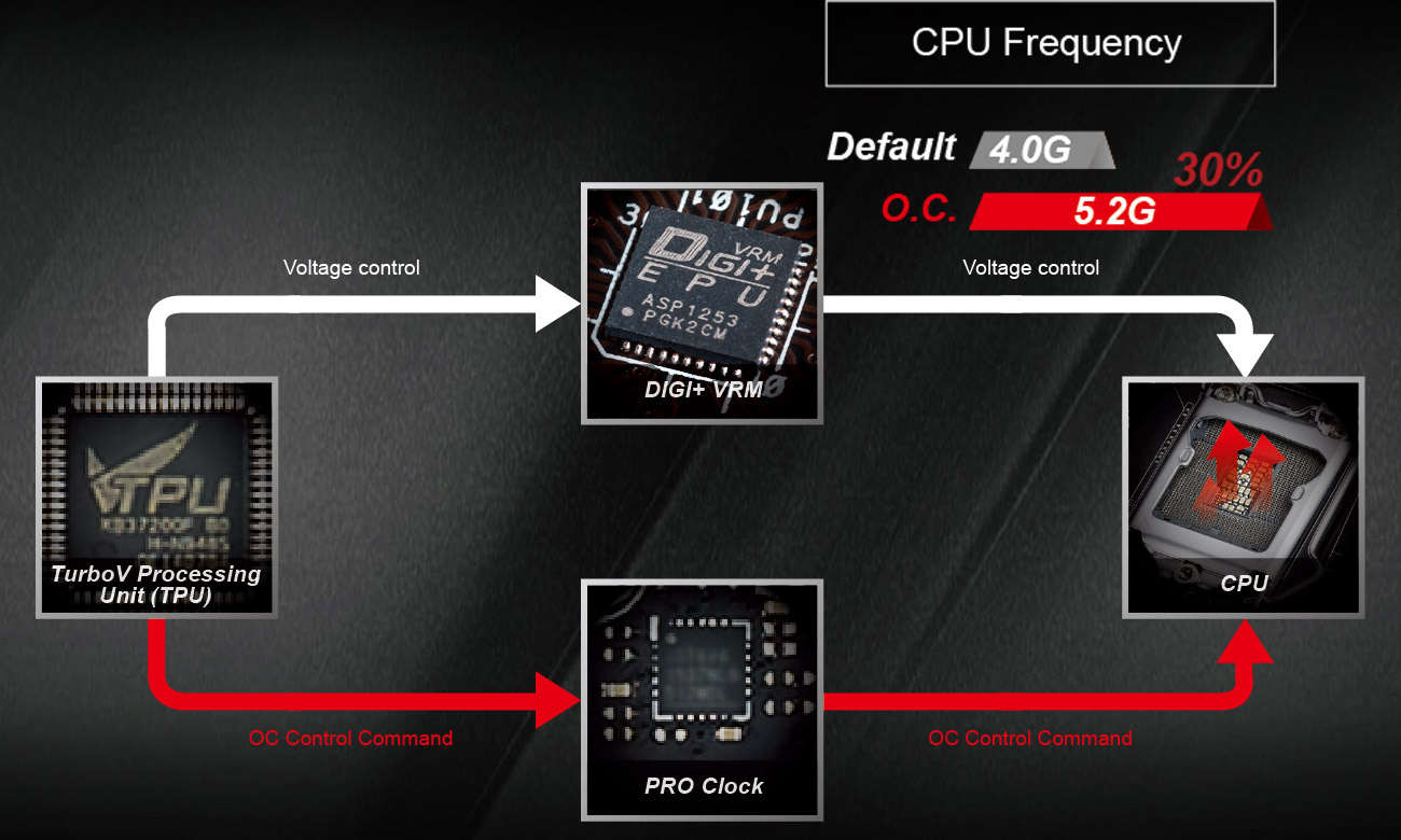 ASUS Z170 PRO GAMING technologia PRO Clock