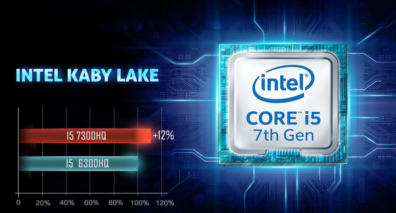 Dream Machines G1050-15PL17 Intel Core i5-7300HQ