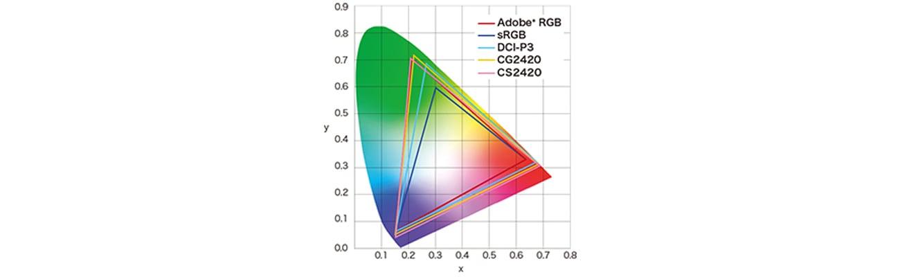 Eizo CG2420-BK Odwzorowanie barw