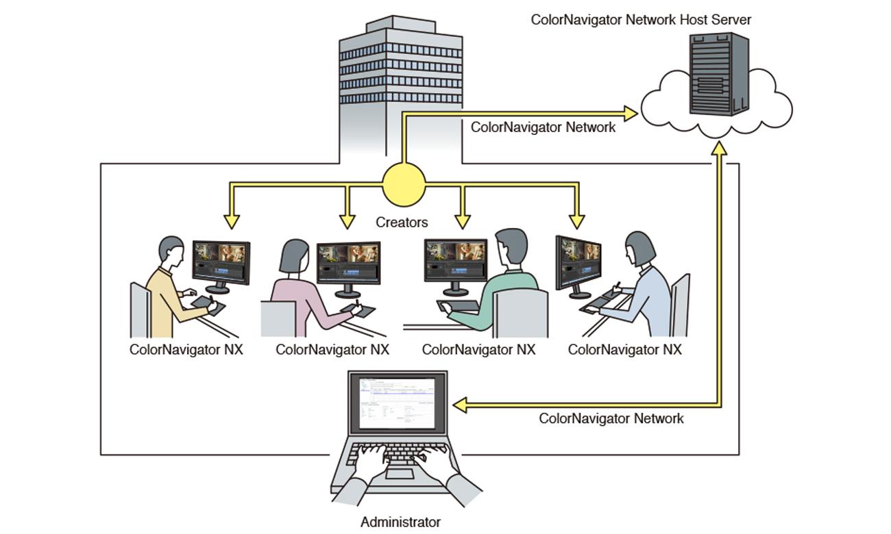 Eizo CG248-BK 4K Oprogramowanie ColorNavigator Network