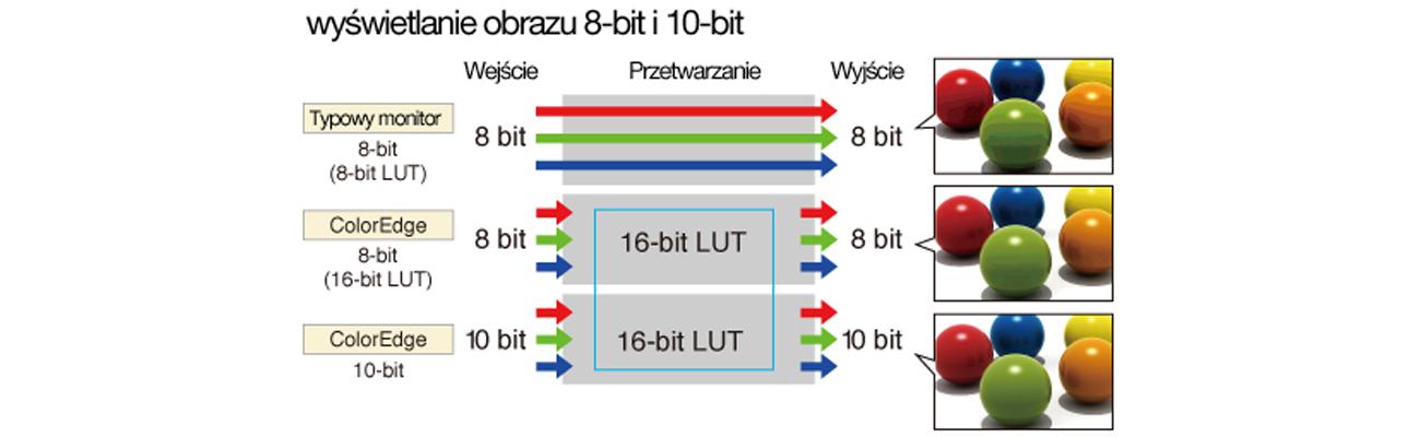 Eizo CG248-BK 4K Jednoczesne wyświetlanie kolorów z palety 10-bitowej