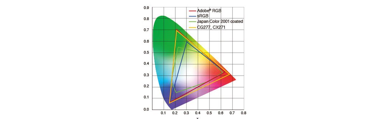 Eizo CG277-BK Odwzorowanie 99% przestrzeni barw Adobe RGB