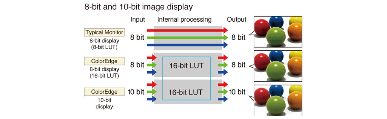 Eizo CG277-BK Jednoczesne wyświetlanie kolorów z palety 10-bitowej