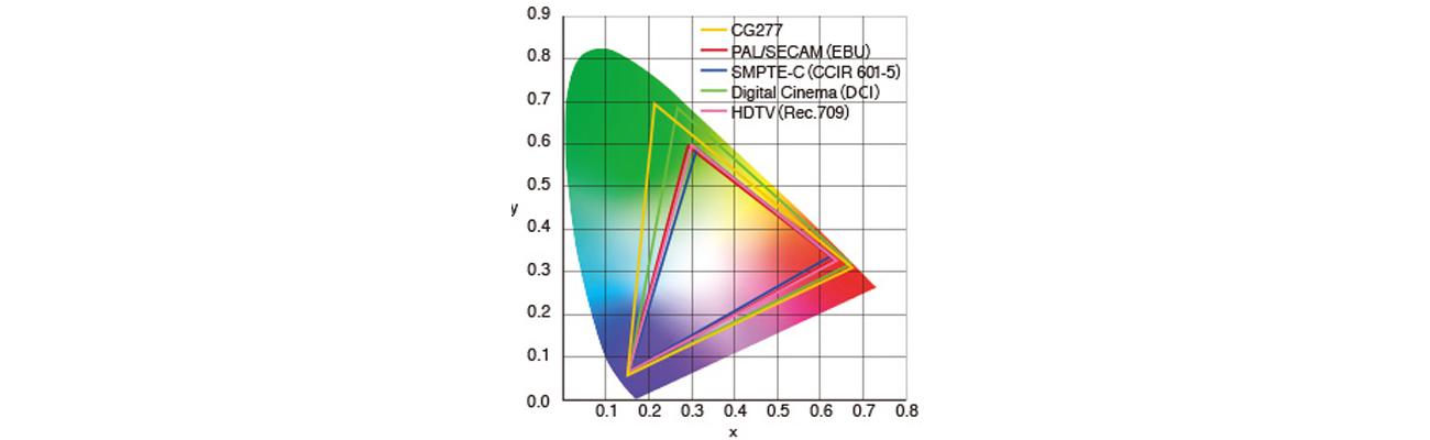 Eizo CG277-BK Gotowe ustawienia trybów kolorów