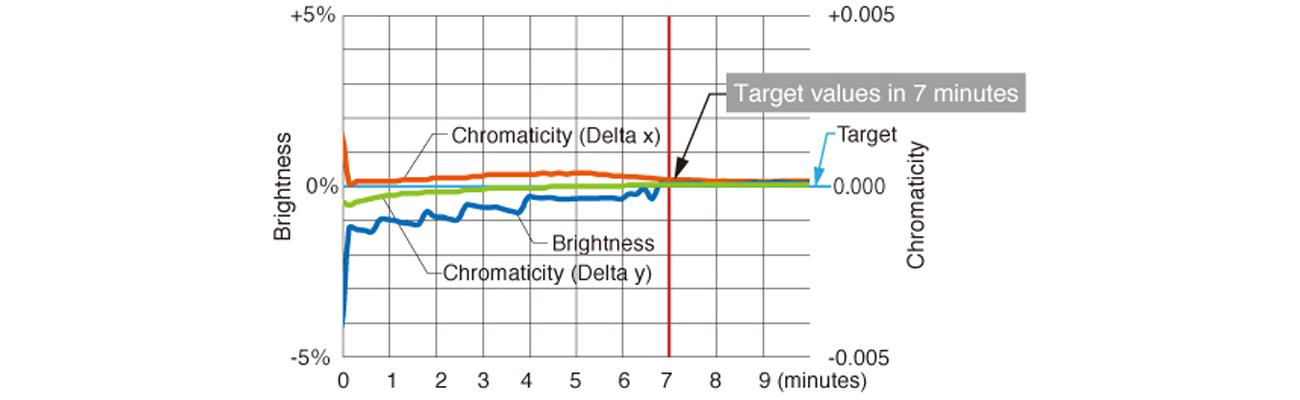 Eizo CG277-BK Stabilizacja obrazu w ciągu 7 minut od uruchomienia