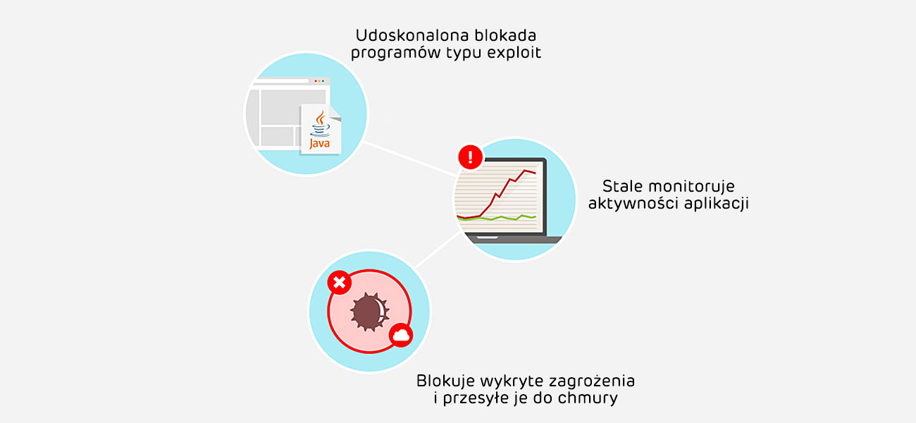 Eset NOD32 Antivirus Blokada programów,skaner pamięci