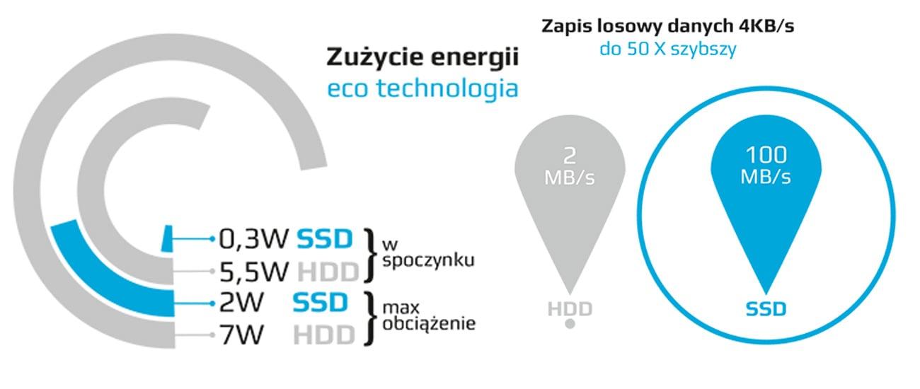 Dysk SSD GOODRAM 120GB SATA C40 szybki, efektywny, energooszczędny