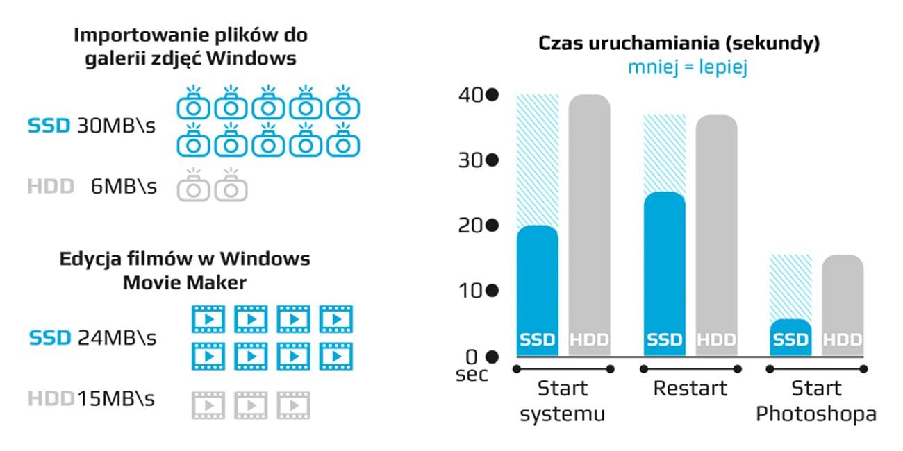 Dysk SSD GOODRAM 120GB SATA C40 kompromis pomiędzy ceną i jakością