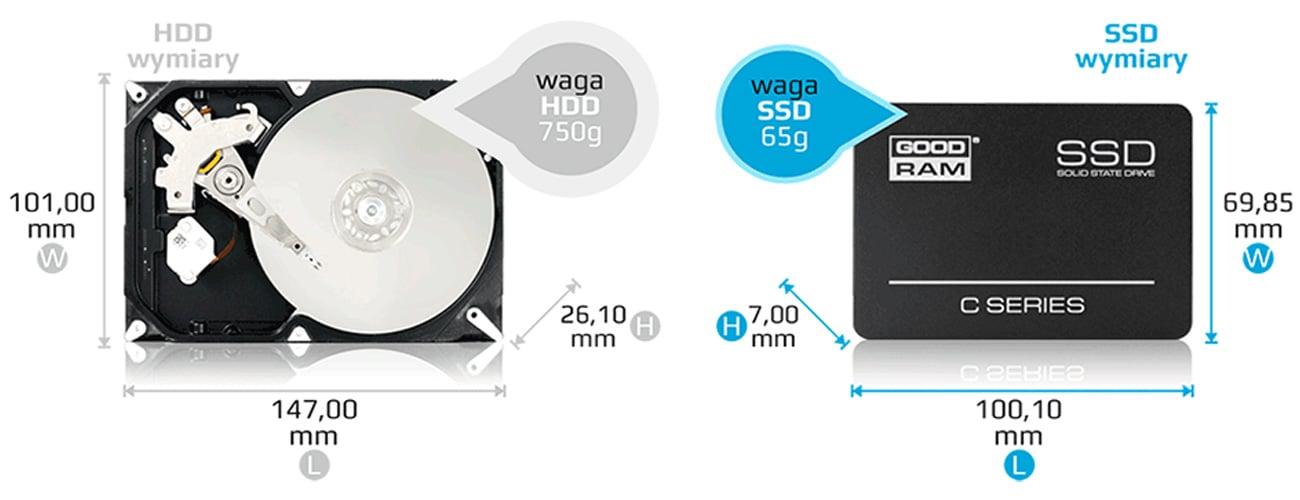 Dysk SSD GOODRAM 120GB SATA C40 wytrzymały na wstrząsy i nieszczęśliwe upadki