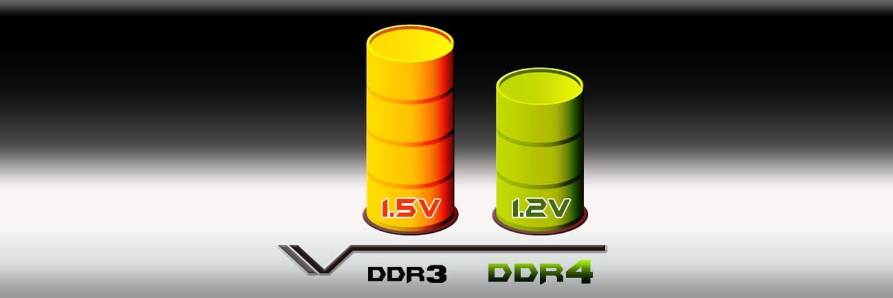 DDR4 energooszczędność