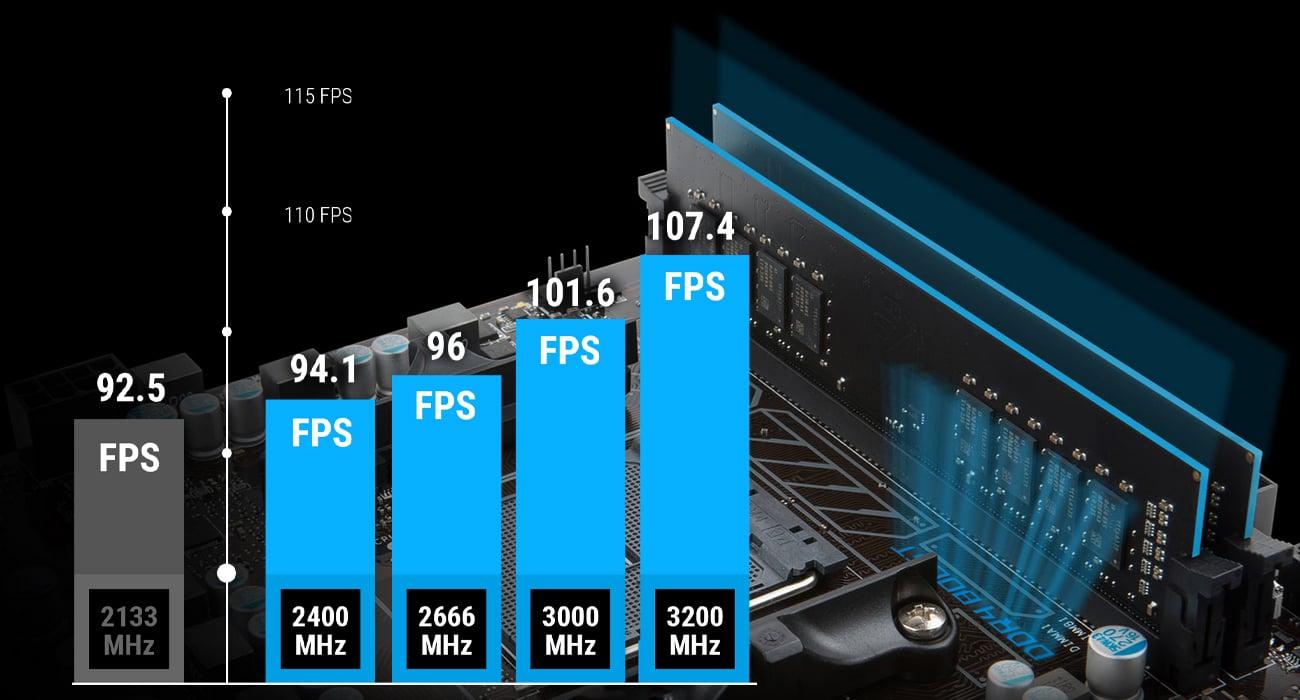 MSI A320M PRO-VH PLUS Niezrównana wydajność pamięci