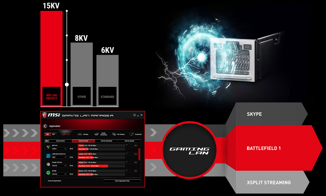 MSI B350 GAMING PLUS Gaming LAN Protect