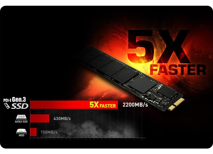 5x szybciej niż dyski SSD w interfejsie SATA3