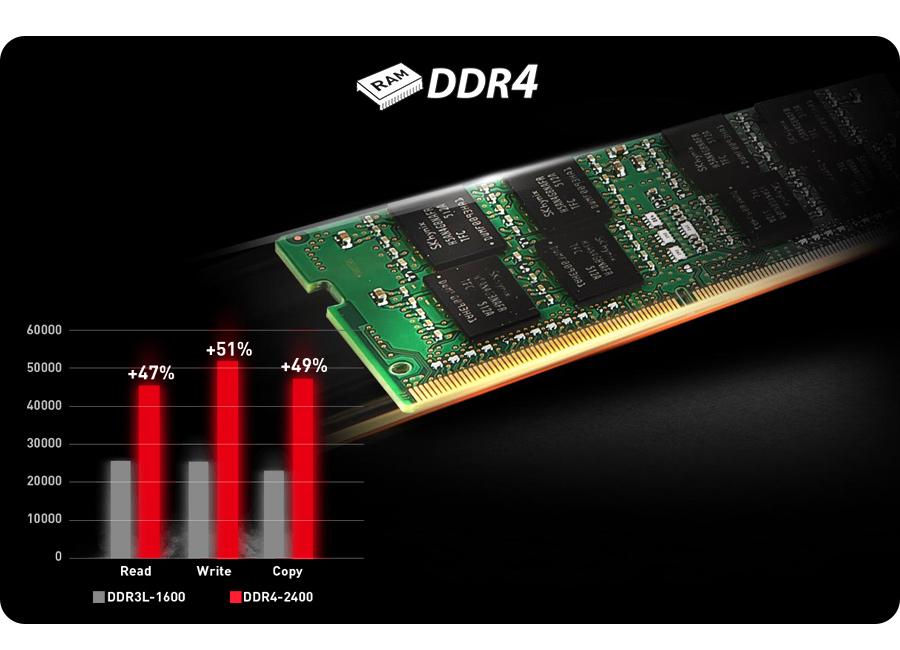wsparcie architektury pamięci DDR4-2133 MHz