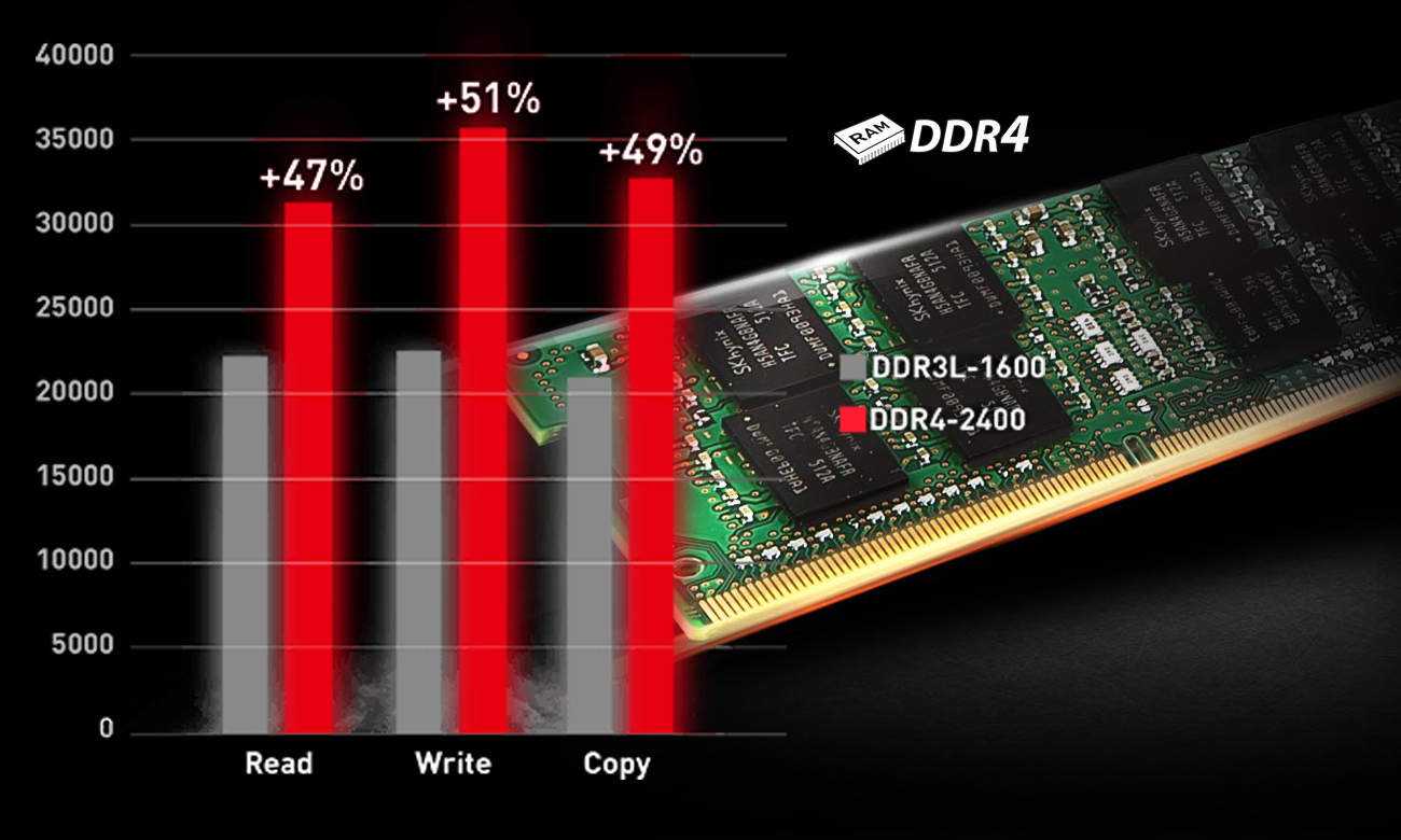 MSI GV62 7RE DDR4-2400