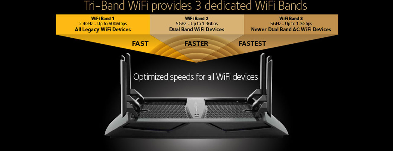 Netgear Nighthawk X6S R8000P Tri-Band WiFi
