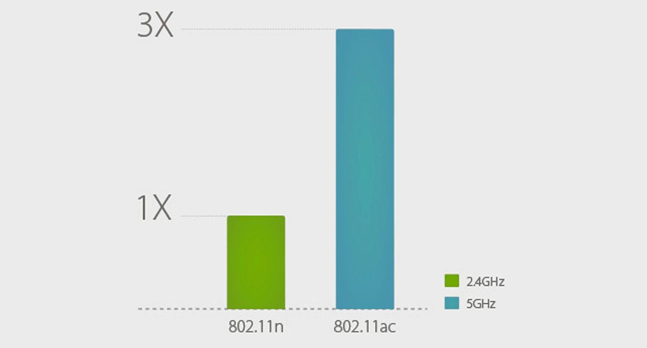 Karta sieciowa TP-Link Archer T2U (433Mb/s a/b/g/n/ac) DualBand standard 802.11ac