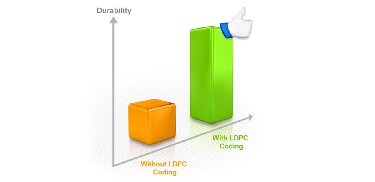 Zaawansowany silnik LDPC ECC