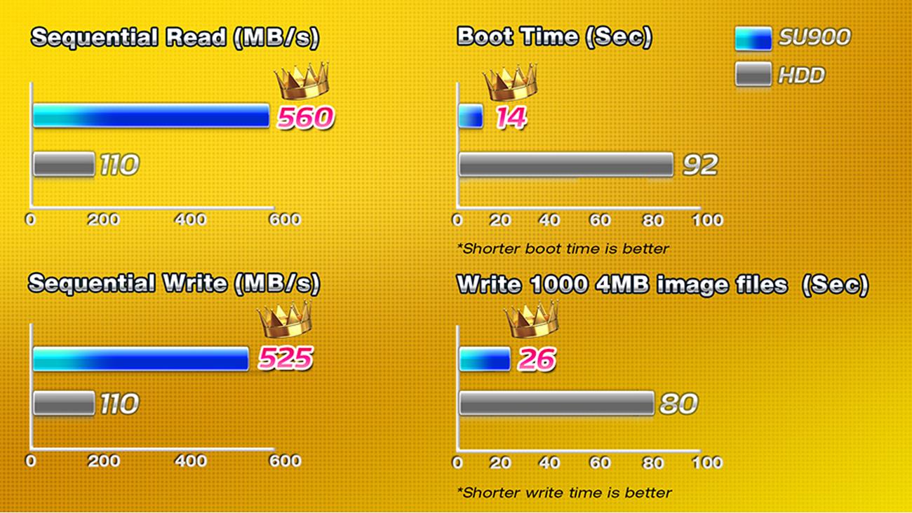SSD ADATA 2,5'' Ultimate SU900 szybkość