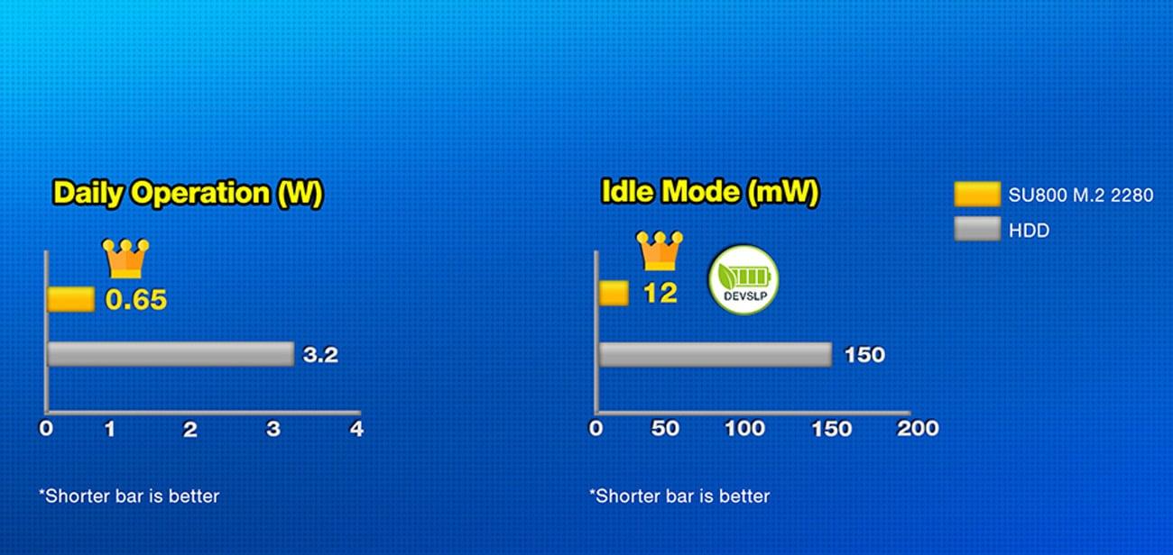 ADATA Ultimate SU800 Niższe zużycie energii