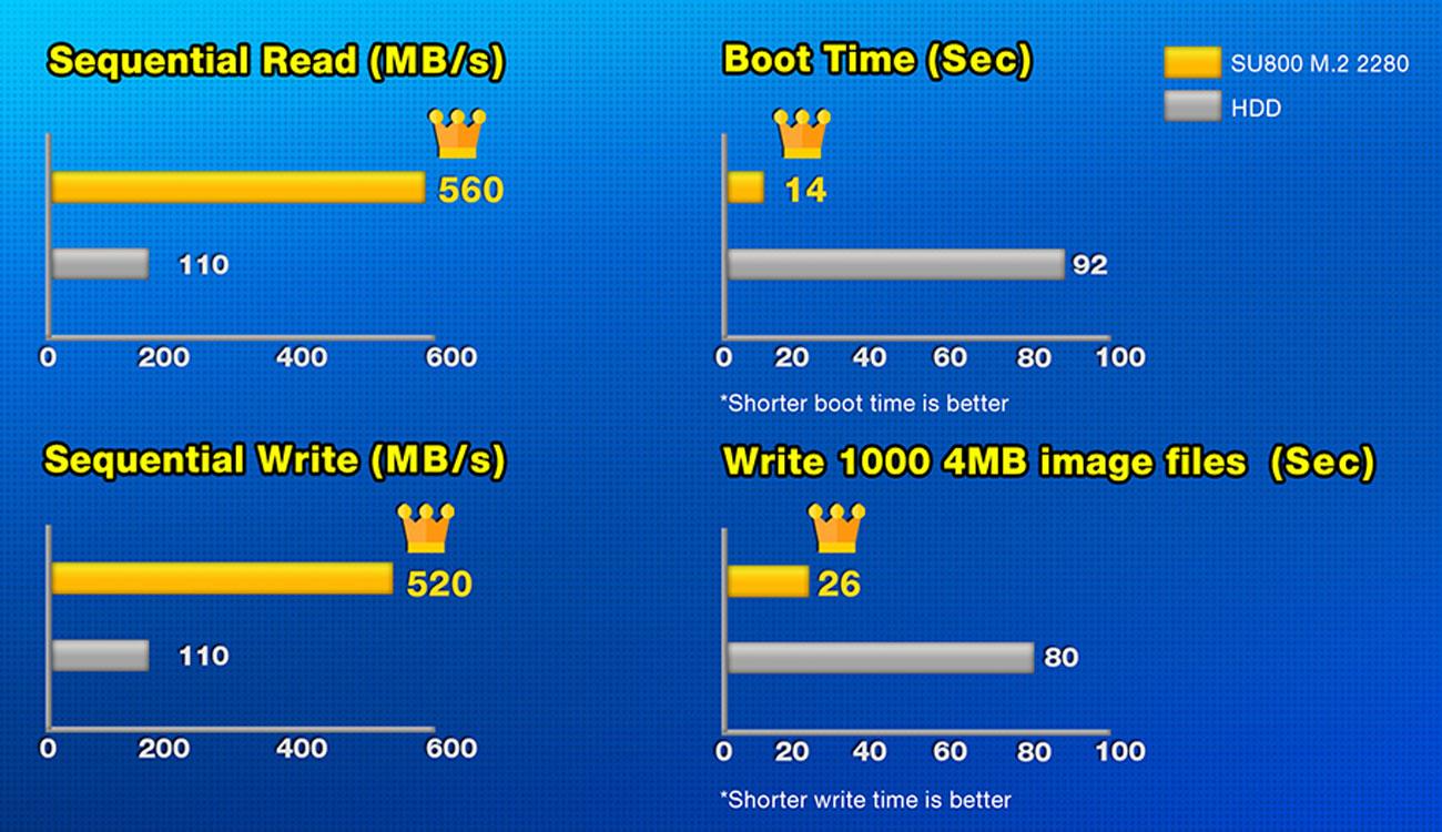 ADATA Ultimate SU800 M.2 2280 Potężny wzrost wydajności