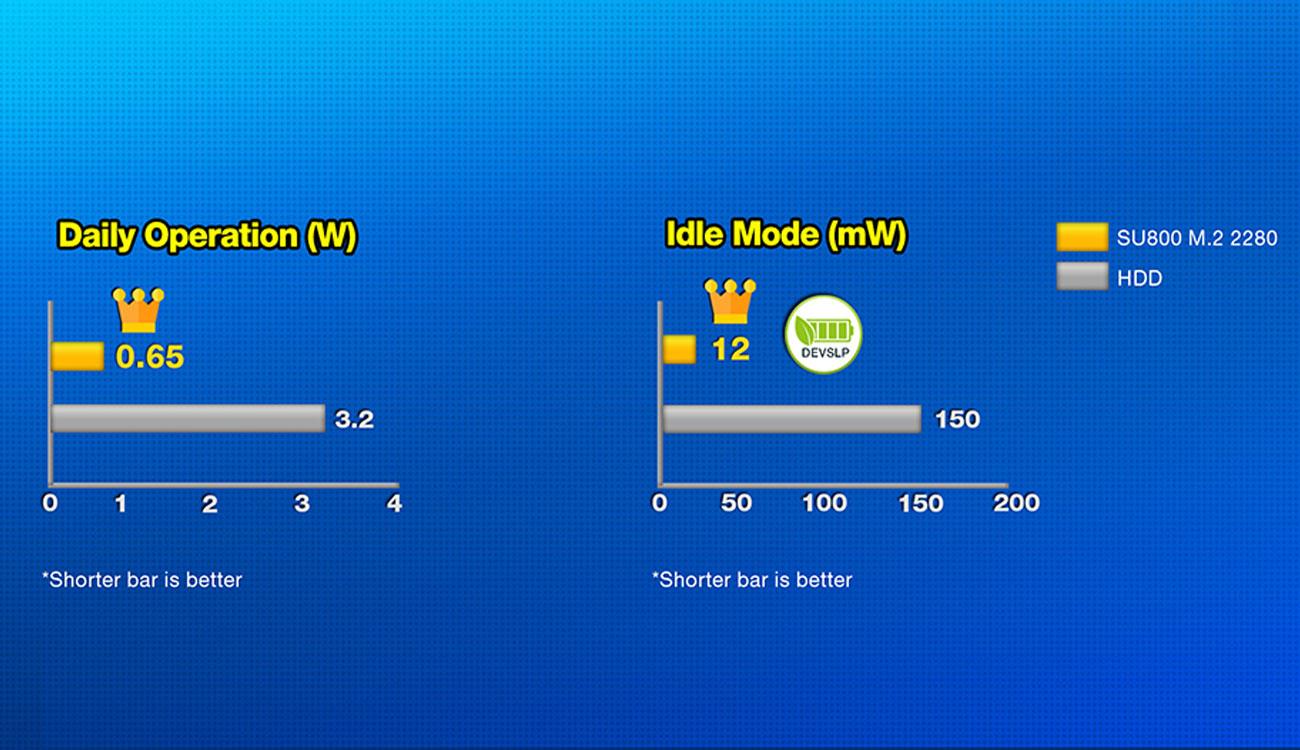 ADATA Ultimate SU800 M.2 2280 Niższe zużycie energii