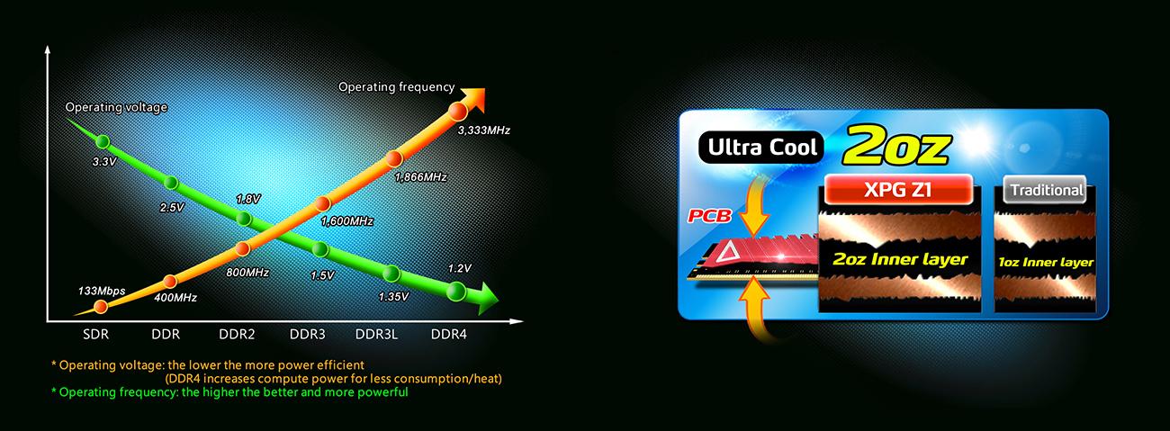 ADATA 16GB 2400MHz XPG Z1 CL16 (2x8GB) AX4U240038G16-DRZ