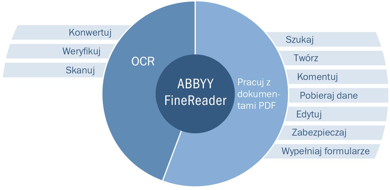 ABBYY FineReader 14 profesjonalne OCR