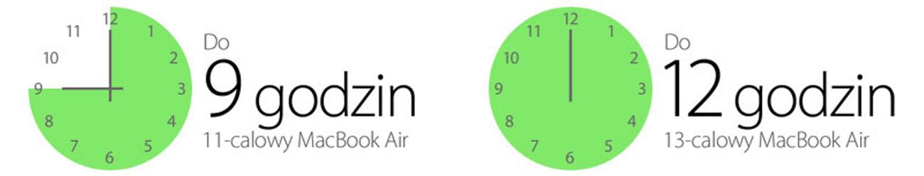 Apple MacBook Air długi czas pracy na bateri