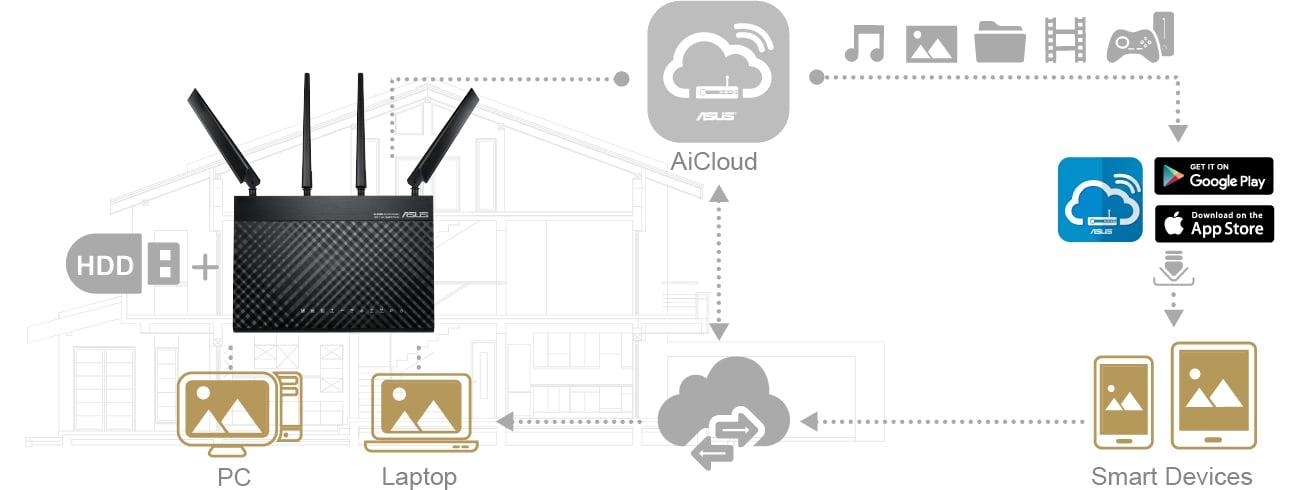 ASUS 4G-AC68U Prywatna chmura