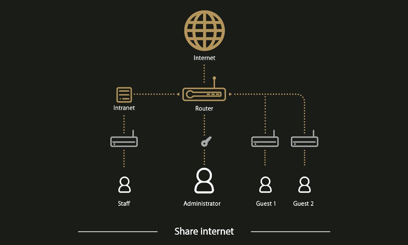 ASUS DSL-AC51 Wydzielone połączenie Wi-Fi dla gości