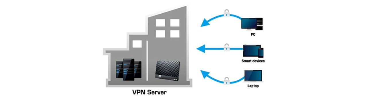 ASUS DSL-AC56U obsługa serwera vpn