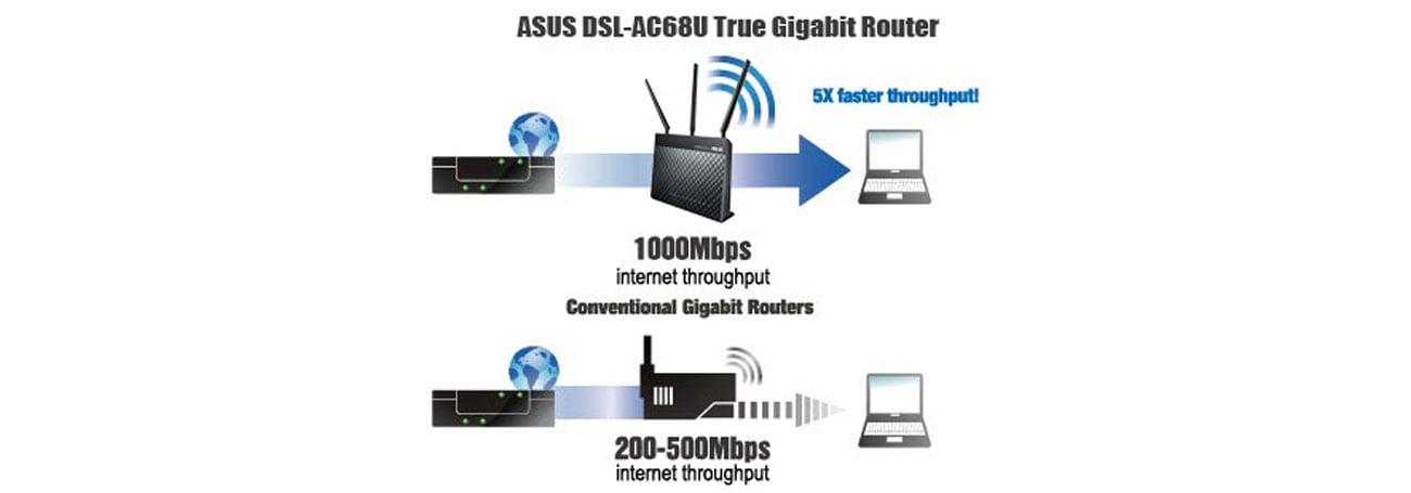 ASUS DSL-AC68U NAT pełna wydajność