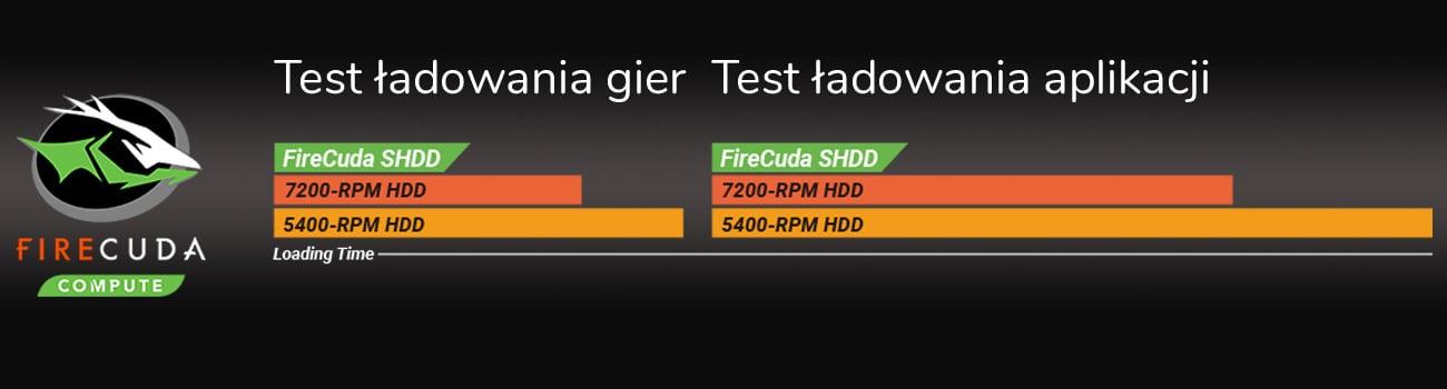 ASUS FX503VD Dysk hybrydowy SSHD FireCuda