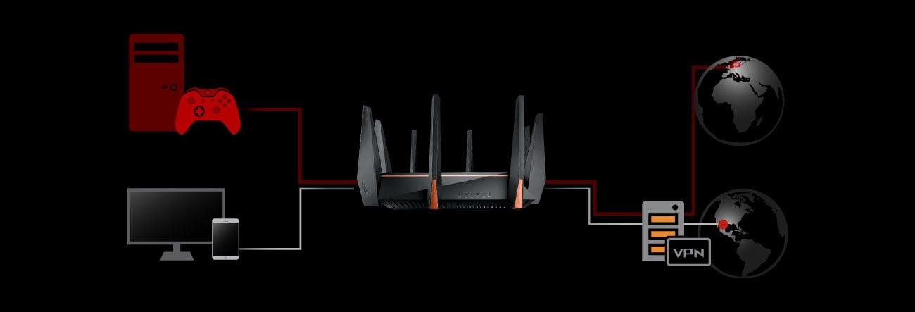 ASUS ROG GT-AC5300 Jednoczesne granie i VPN