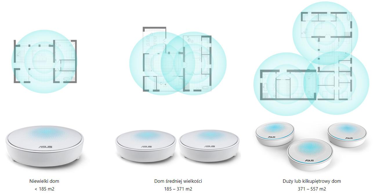 System Wi-Fi ASUS Lyra Pełne pokrycie sygnałm Wydajne anteny