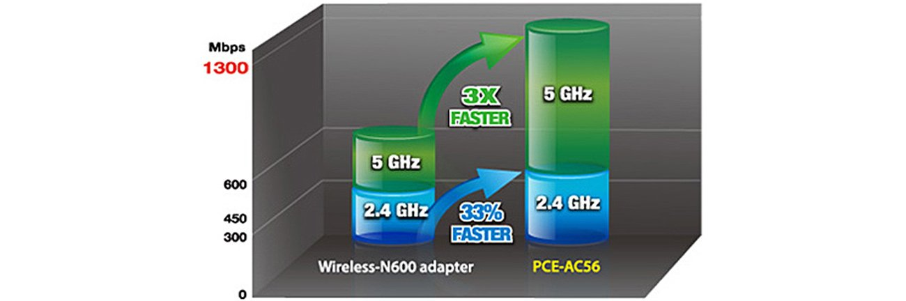 Najszybszy standard Wi-Fi: 802.11ac ASUS PCE-AC56