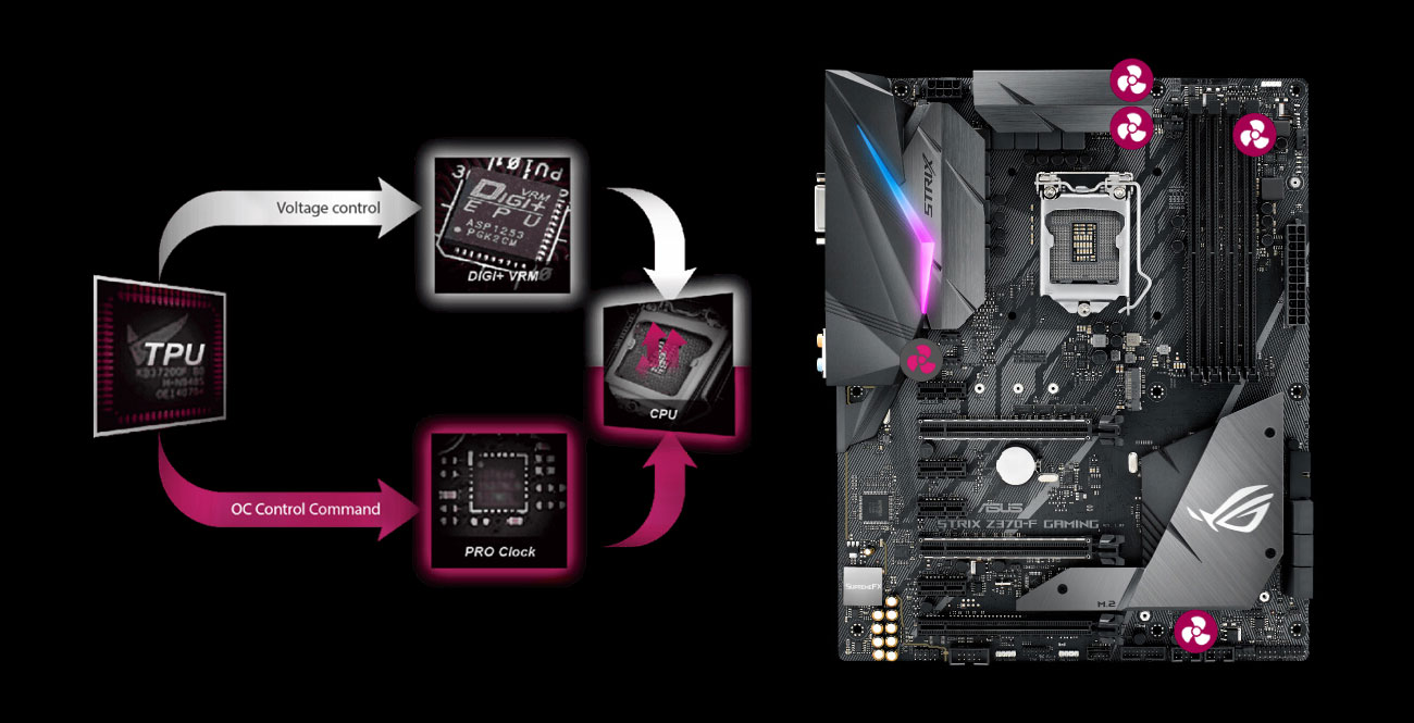 ASUS ROG STRIX Z370-F GAMING Overclocking