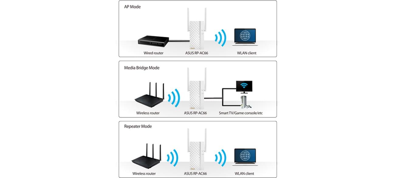 Access Point ASUS RP-AC66 - Wzmacniacz 3w1