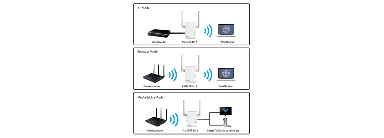 Access Point ASUS RP-N12 urządzenie 3 w 1