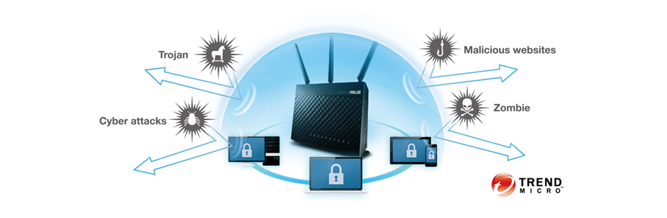 AiProtection z Trend Micro™